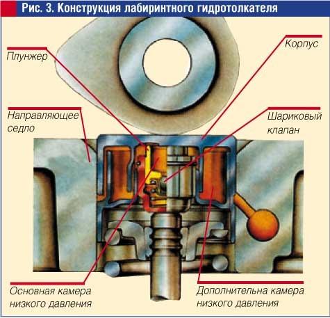 гидрокомпенсаторов в
