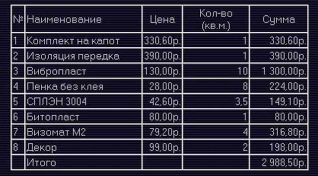 прайс на шумоизоляцию ваз 2109 (цена)
