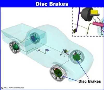Местоположение дисковых тормозов в автомобиле.
