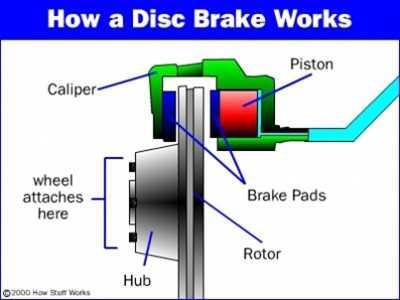 Схема устройства дисковых тормозов.