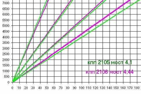 КПП и задний мост классики ВАЗ 2107 2106 2101 2105