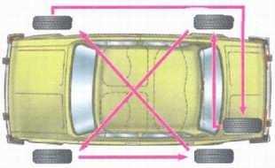 статья про Проверка колес на автомобиле ВАЗ 2106