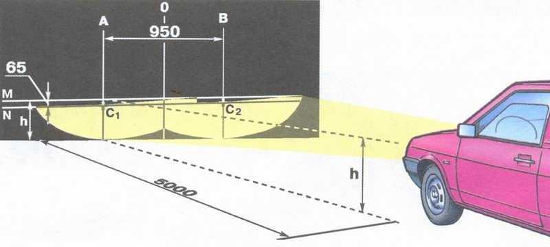 Схема регулировки света фар на автомобиле ваз 2108, ваз 2109, ваз 21099