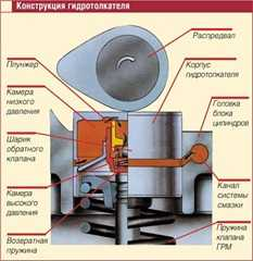 конструкция гидротолкателя